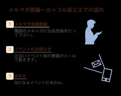メルマガ登録~カップル成立までの流れ